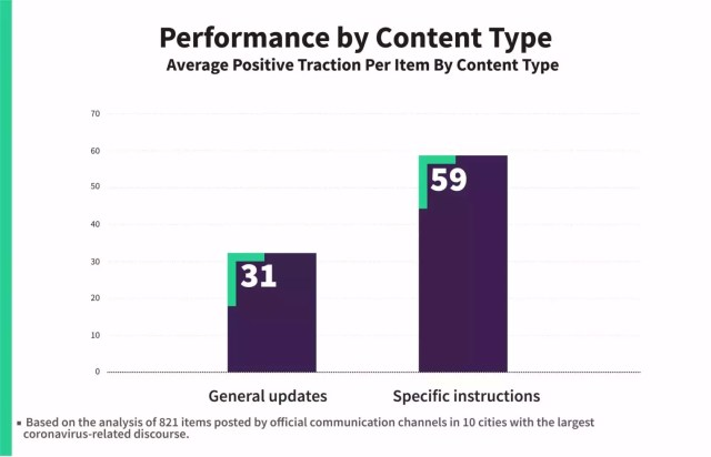 performance by content type