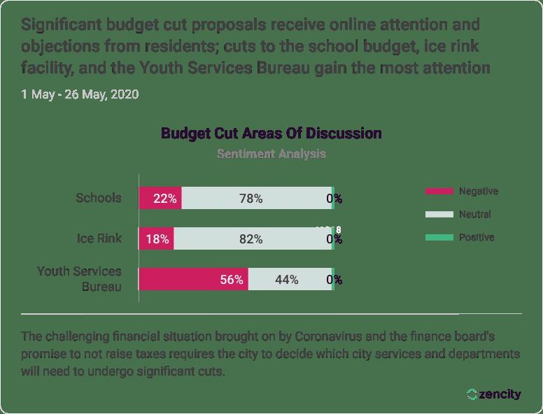 Budget Prioritization Graph 1 1