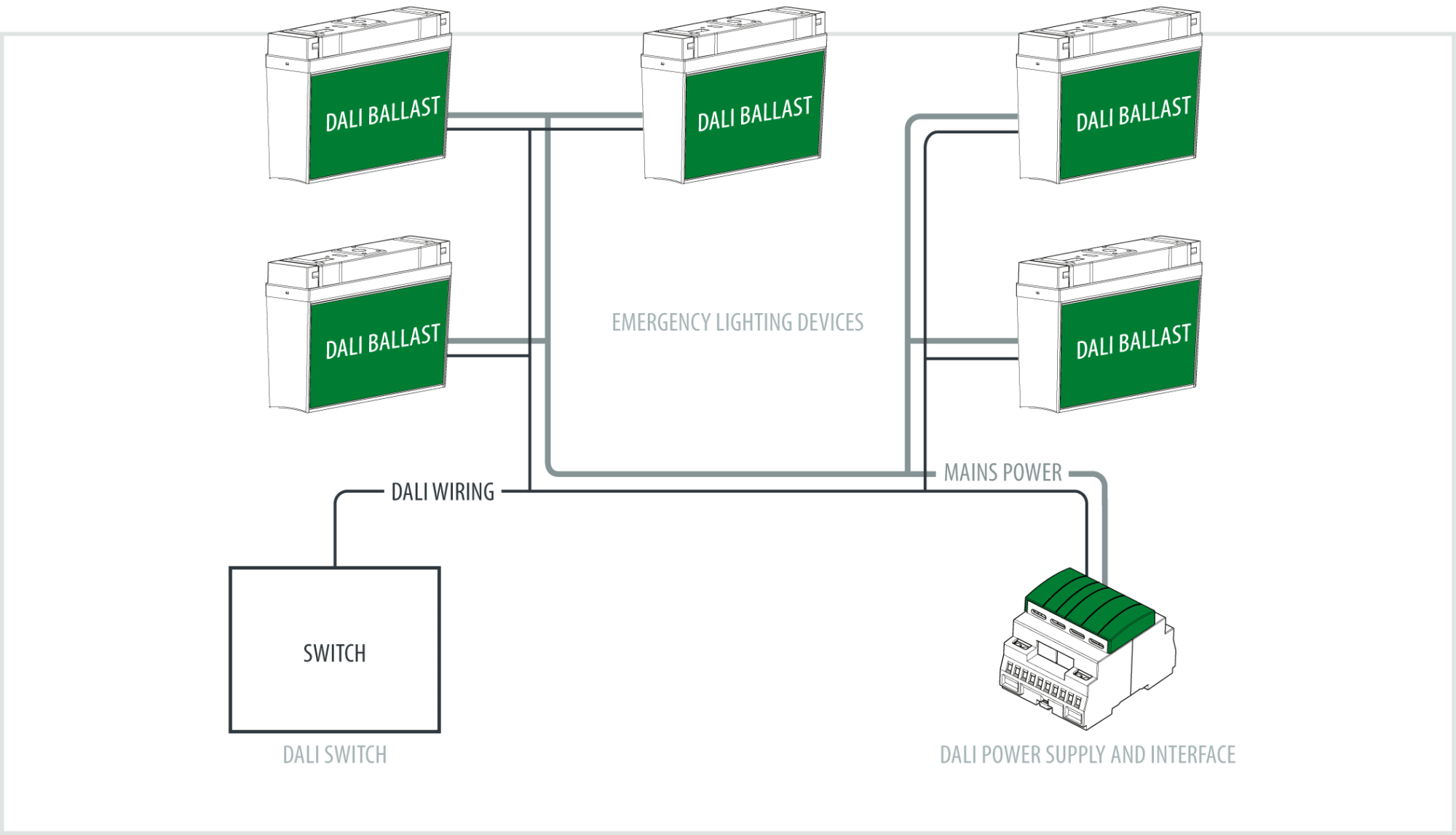 hight resolution of the dali protocol allows for multiple controllers per dali loop also these devices are optional