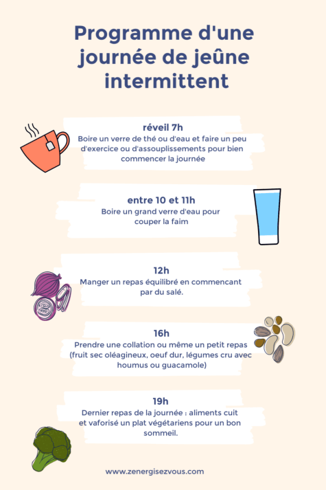 jeûne intermittent programme - infographie