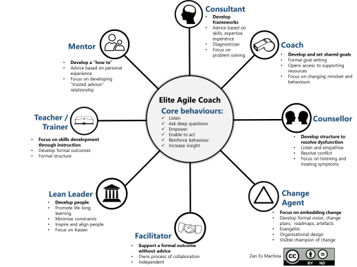 8-elements-of-agile-coaching
