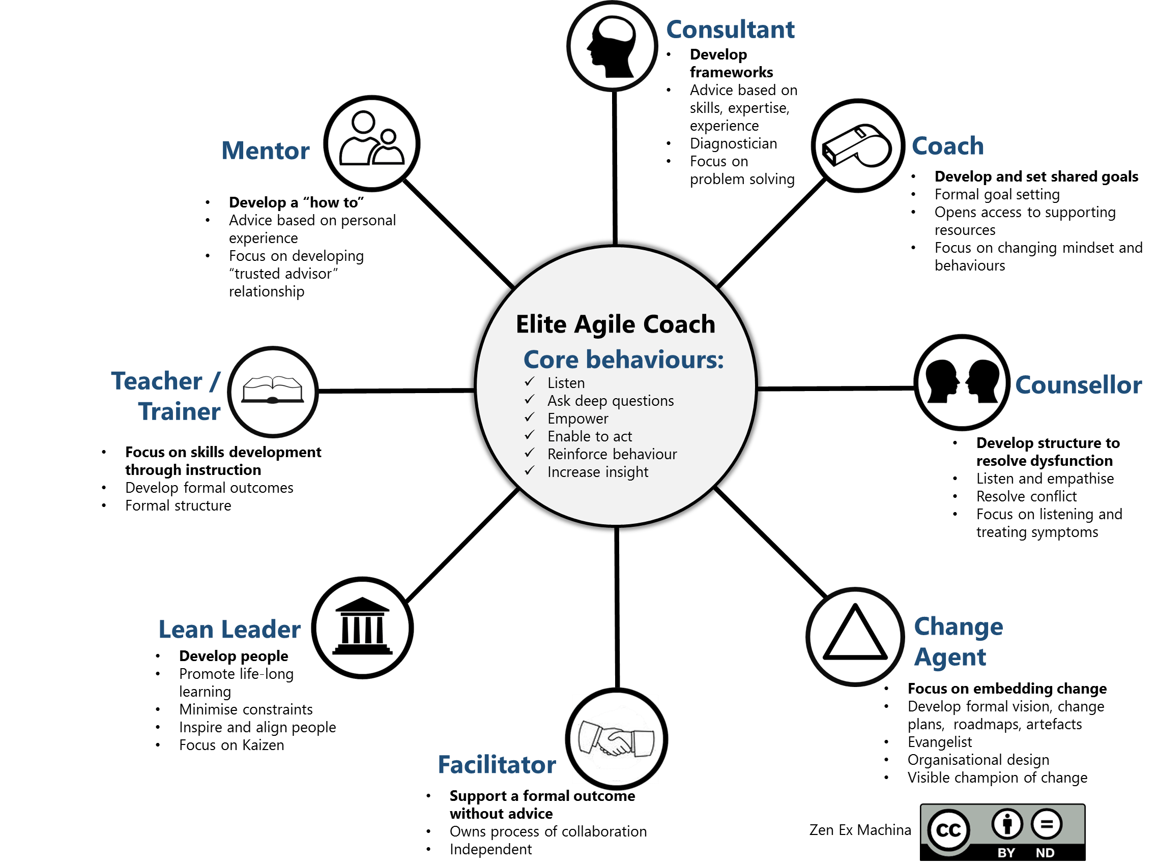 Agile Coaching Canvas: a guide to a coaching session