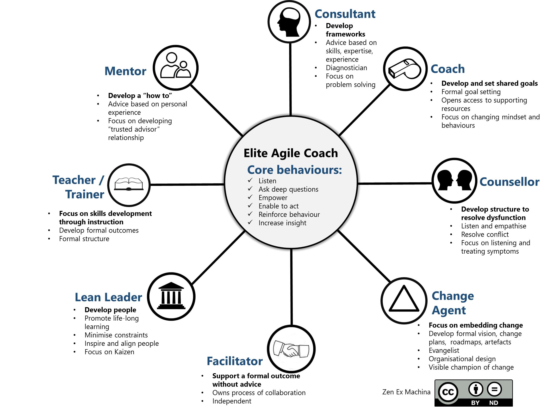 Agile Coach Sydney the 8 elements of agile coaching - zen ex machina