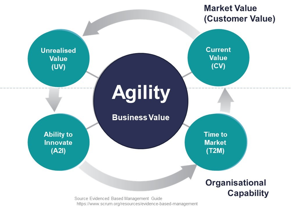 Evidenced Based Management Measuring Value To Enable Improvement And Business Agility Zen Ex Machina