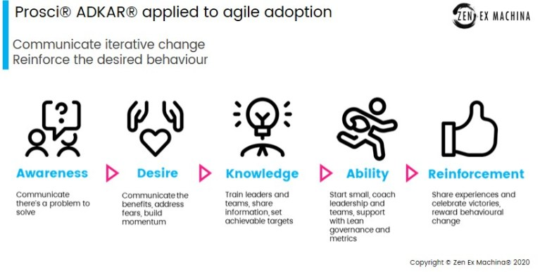 ADKAR for agile adoption