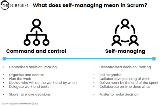 what does self-managing mean in scrum