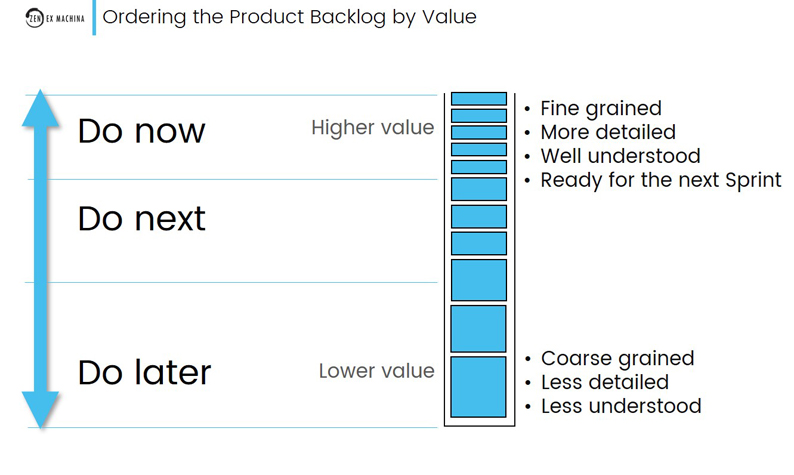 ordering the product backlog by value