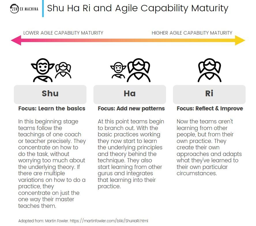 shu ha ri agile capability maturity 2021-04-12