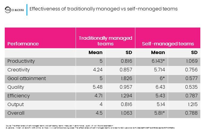 self-organisation vs manager-led-2021-05-17