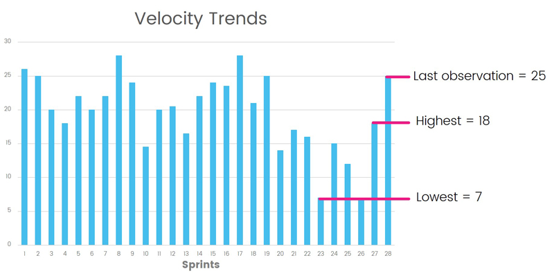 velocity trends for agile iq product