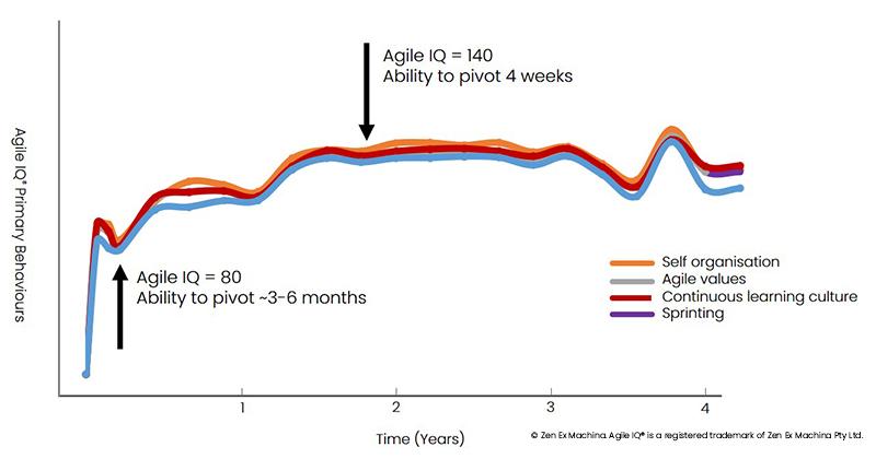 agile iq - ability to pivot