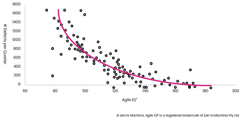 agile iq - quality improvements over time