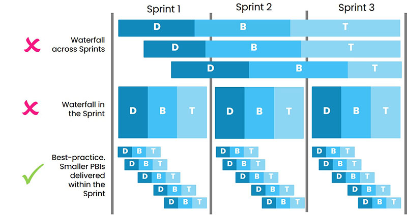 don't waterfall your sprints
