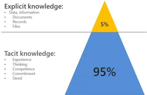 tacit vs explicit knowledge