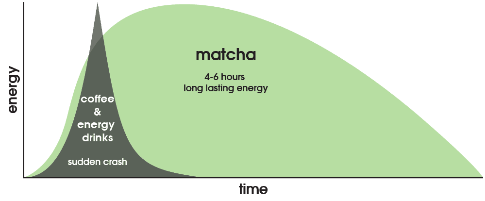 Matcha Amp Caffeine Zen Green Tea