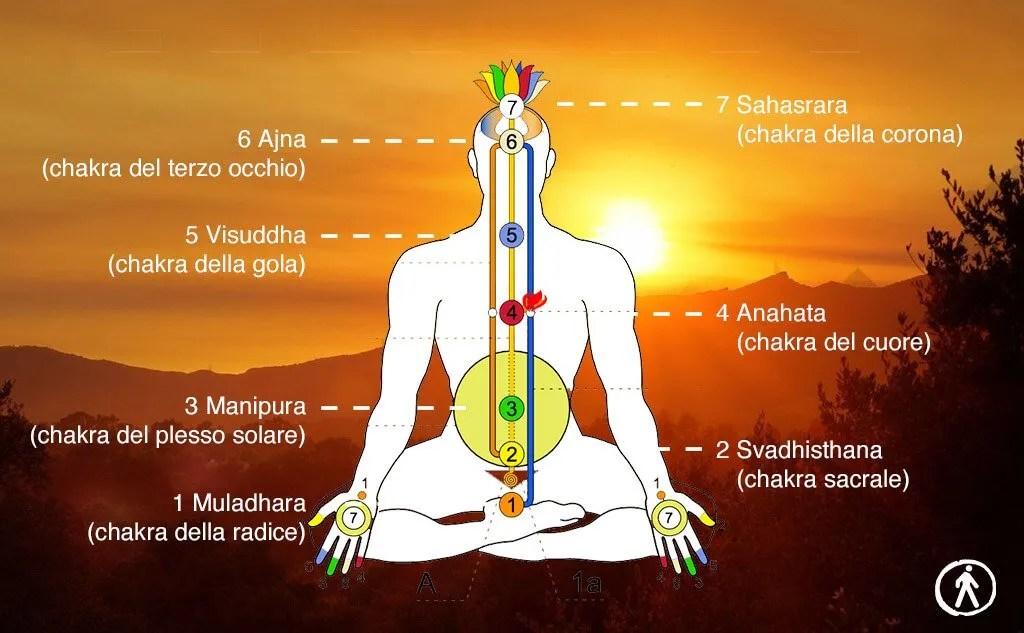 I 7 chakra non sono proprio una 'fake news', ma quanto meno una rielaborazione dello yoga moderno