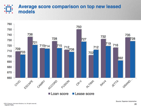 average credit score