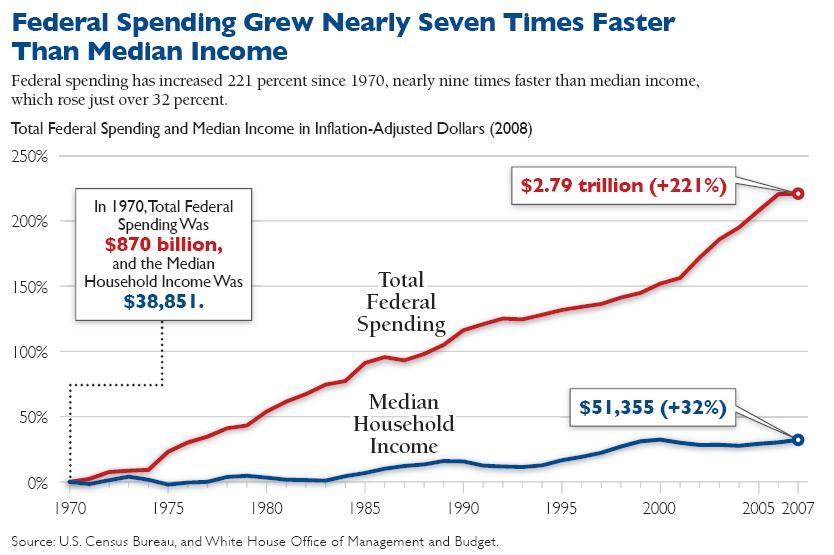 Federal Spending Grew