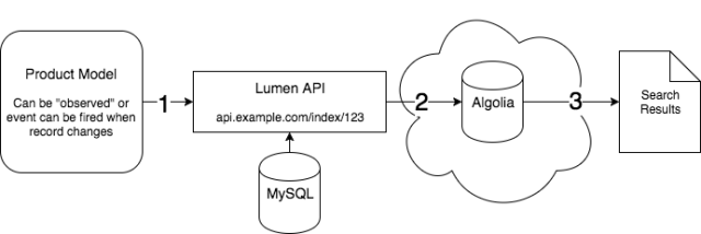 algolia, lumen php, integration, workflow