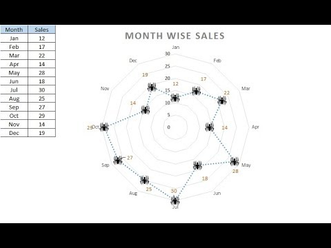 Spider graf excel — there are various charts in excel, and