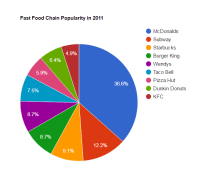 Top 9 fast food restaurants in the US ranked by percentage revenue in 2011