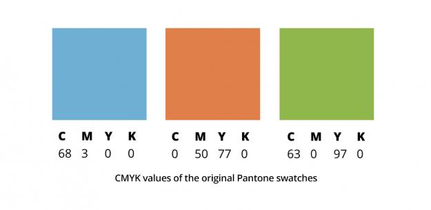 Présentation de trois couleurs et de leur code CMYK