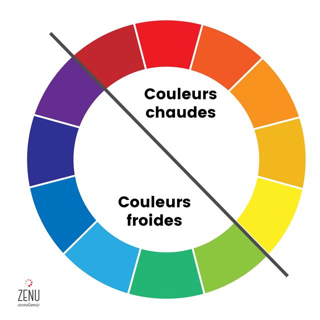 La thorie des couleurs  les principes de base