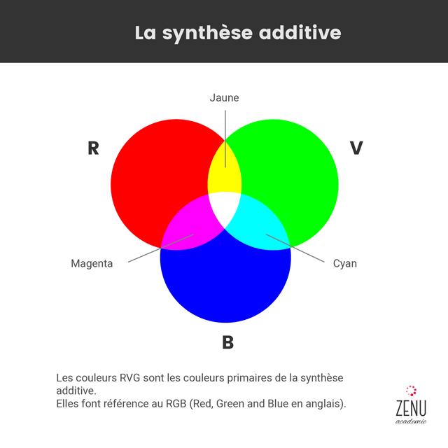 image qui représente les couleurs primaires dans la synthèse additive : le rouge, le vert et le bleu