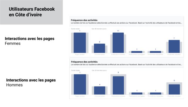 Interaction sur Facebook en Côte d'ivoire en fonction du sexe