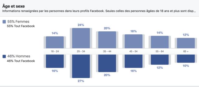Distribution des utilisateurs Facebook canadiens par âge et sexe