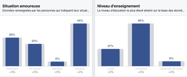 Profil des utilisateurs Facebook au Canada par état civil et niveau scolaire