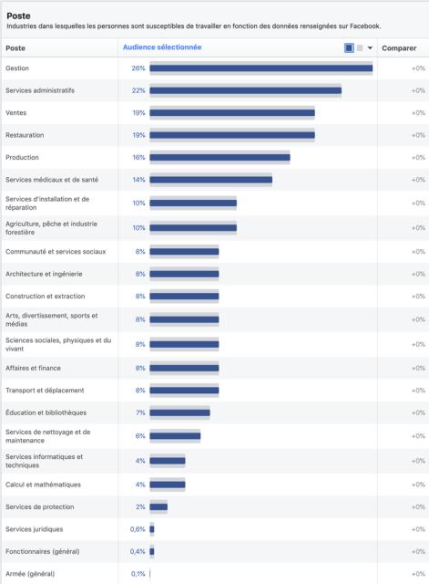 Les professions les plus représentes sur Facebook en Côte d'ivoire