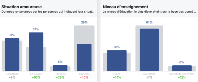 État civil et éducation des utilisateurs Facebook au Québec