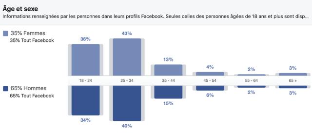 Répartition des utilisateurs Facebook par âge et sexe au Sénégal