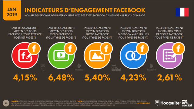 Taux d'engagement par type de publication Facebook en France