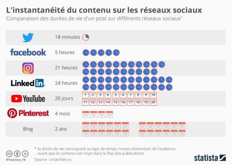instantaneite_du_contenu_sur_les_reseaux_sociaux_n