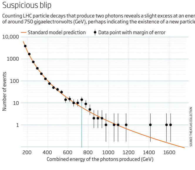 LHC blip