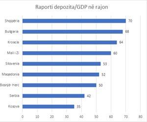 Shqiptarët, populli që ka më shumë pasuri si depozita në rajon