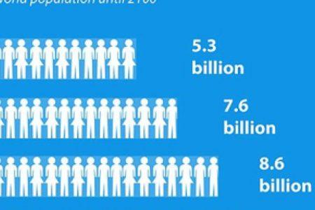 Popullsia e botës rritet me 1 miliardë