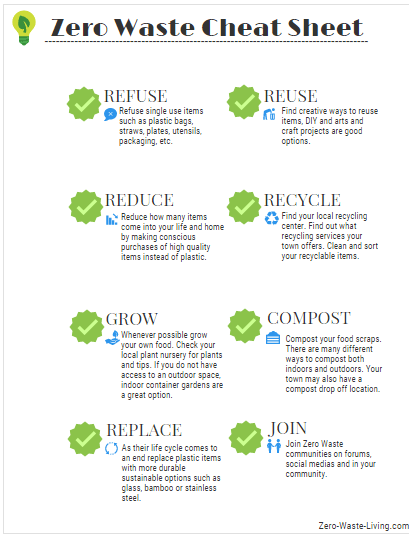 Zero Waste Cheat Sheet Zero Waste Living