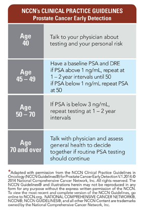 PSA Screening  ZERO  The End of Prostate Cancer