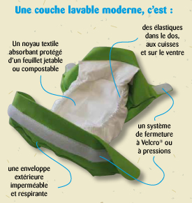 Attributs d'une couche lavable moderne : absorbante, compostable, confort, respiration