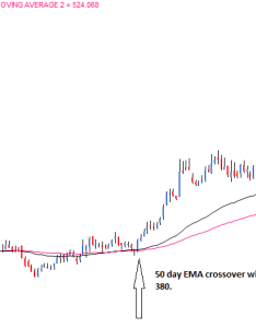 The black line plots day moving average and pink as per cross over rule signal to go long also averages  varsity by zerodha rh