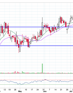 This is the chart of airtel forming  bullish harami people familiar with pattern would immediately recognize an opportunity to go long on also volatility applications  varsity by zerodha rh