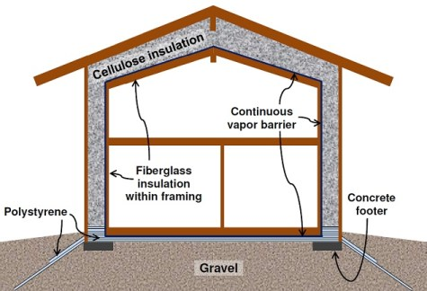 continuous vapor barrier in home