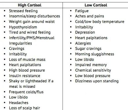 Cortisol and Weight Gain How to Lose Stress Weight Low and High Cortisol