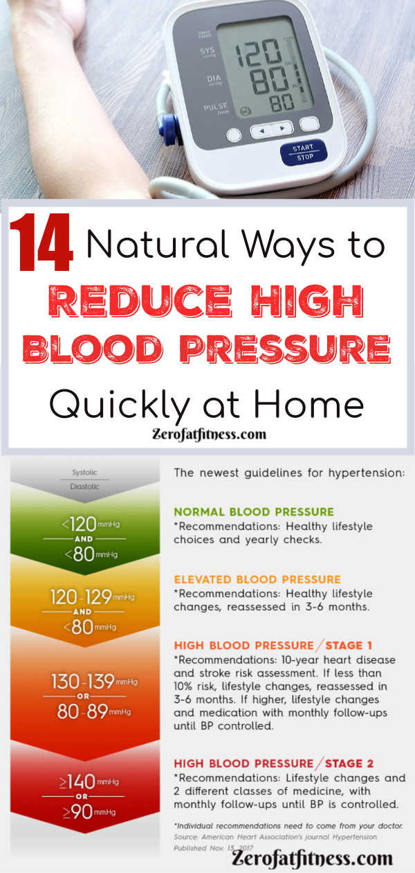 Natural ways to reduce High Blood Pressure quickly at Home