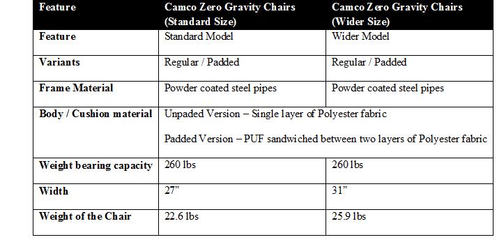 Camco Zero Gravity Recliner Reviews