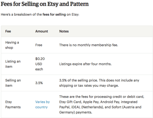 How much does it cost to start an Etsy shop?