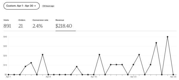 April 2020 Etsy Sales